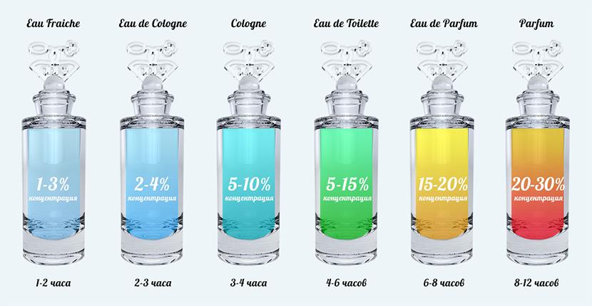 В-чем-разница-духи-и-туалетная-вода-концентрация-парфюмерии-Одэту